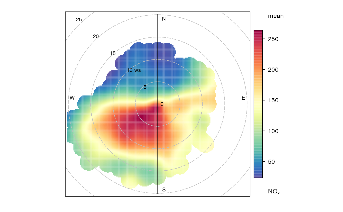 Matplotlib Polar Plot Set Axis Range