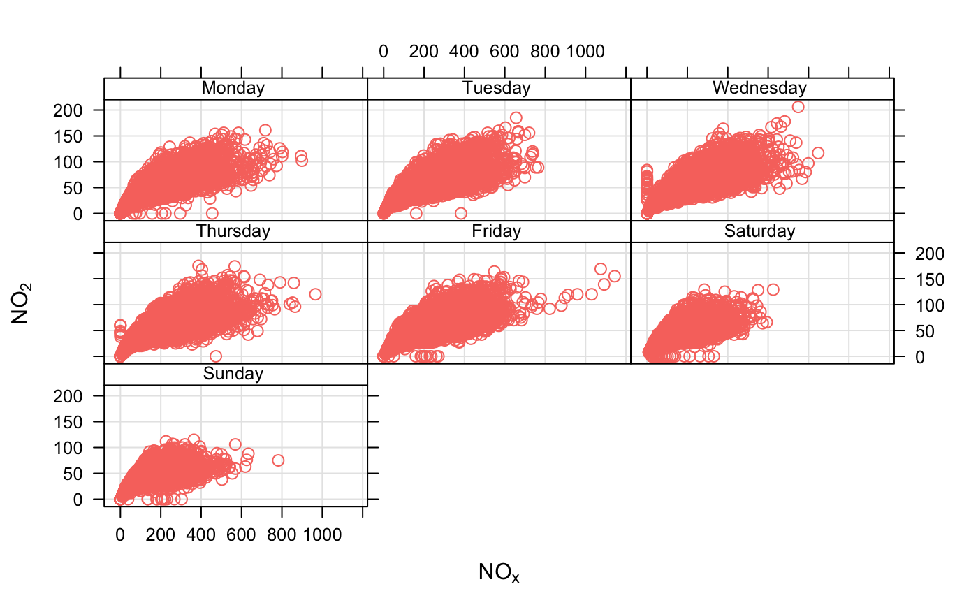 Flexible scatter plots scatterplot openair is used to show different levels of a third numeric variable plot daily averages and choose a filled plot symbol pch 16 select only 2004 biocorpaavc