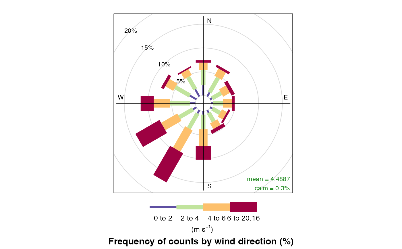 Traditional wind rose plot and pollution rose variation